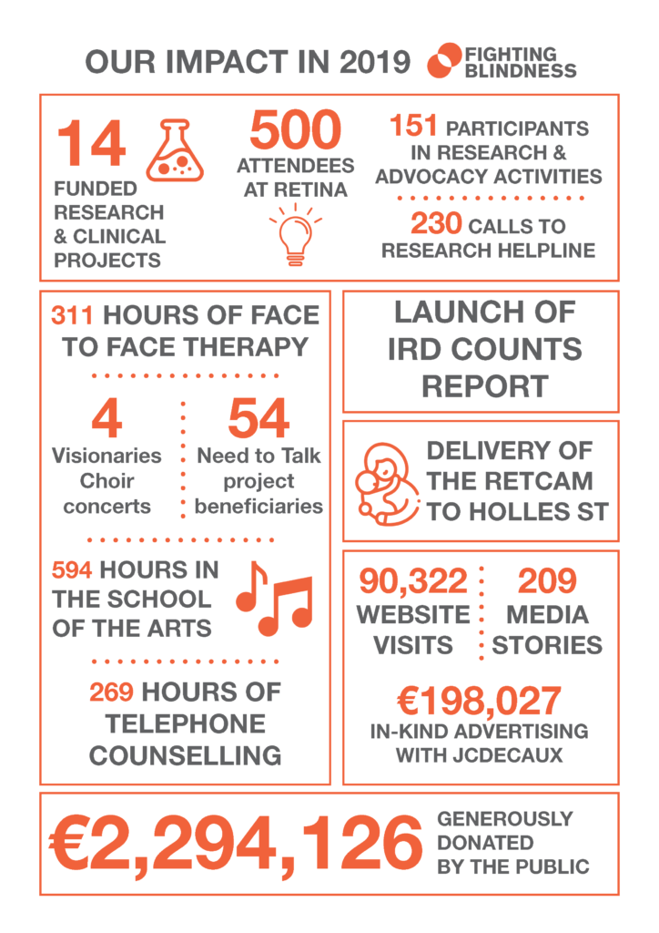 Image of our 2019 infographic